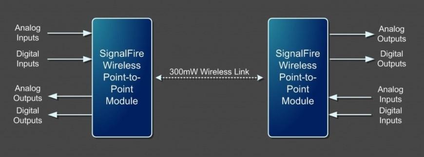 Two-Way Analog and Digital Communications Module PR Diagram