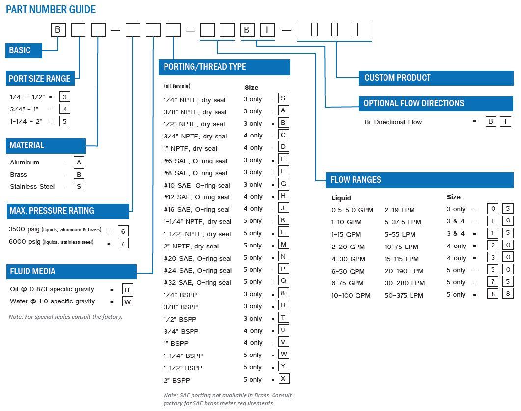 BiDirectional Flow Meter Part Number Guide