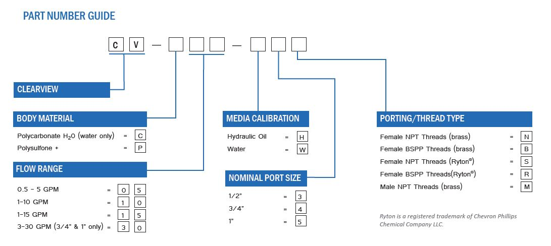 ClearView Flow Meter Part Number Guide