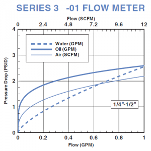 Series-3-01PD Basic Variable Area Flow Meter