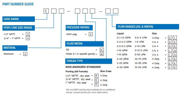 CaseDrain Flow Meter Part Number Guide