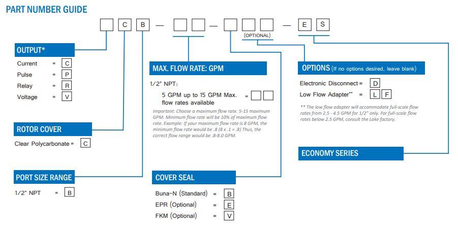 FlowStat ES Paddle Wheel Flow Meter Part Number Guide