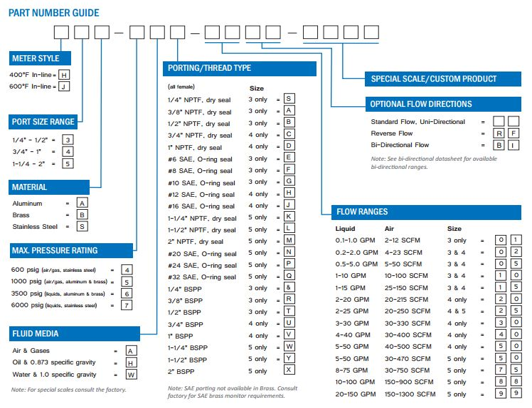 HiTemp Flow Meter Part Number Guide