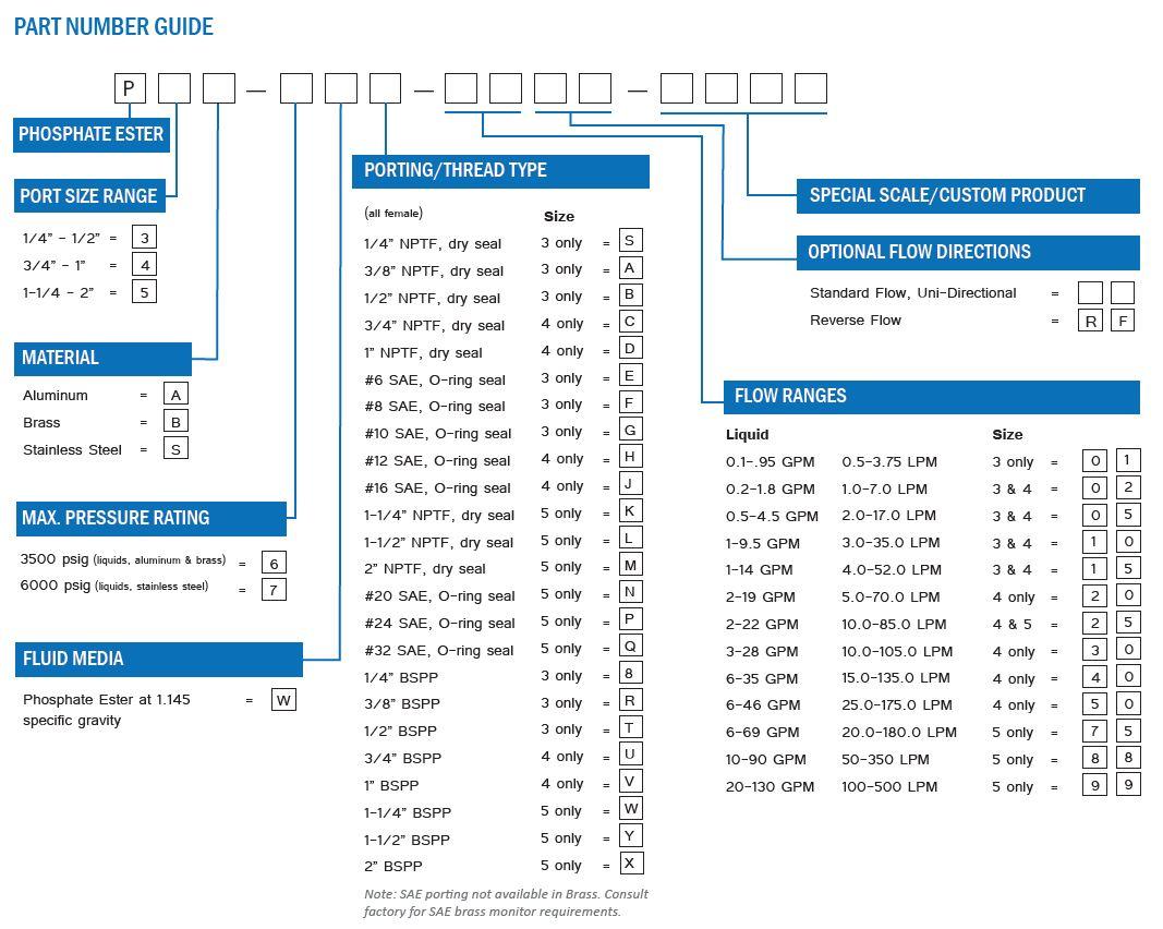 Phosphate Flow Meter Part Number Guide