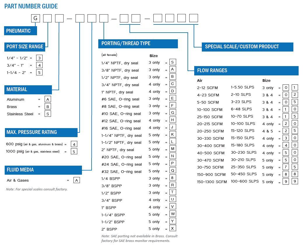 Pneumatic Flow Meter Part Number Guide