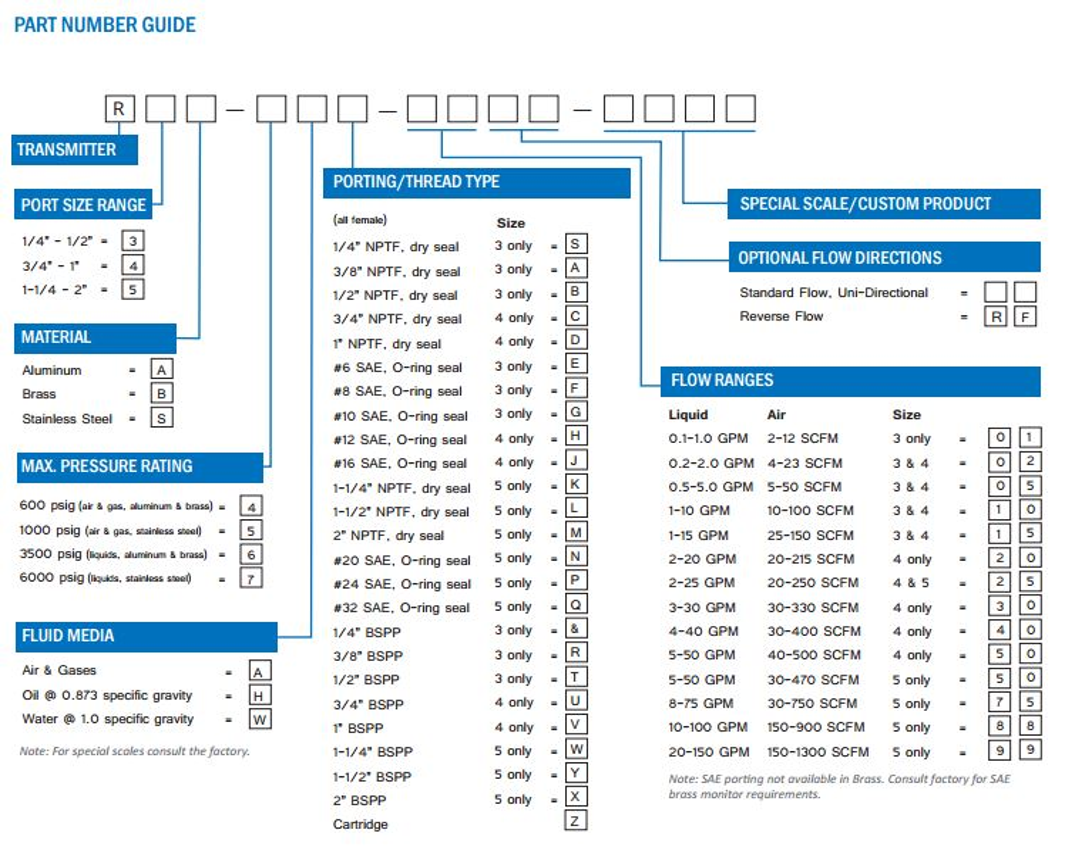 Transmitter Part Number Guide