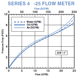 Basic Variable Area Flow Meter